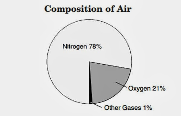 What is Air Made of? – composition of air for kids | DIY ...