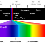 What is color spectrum?
