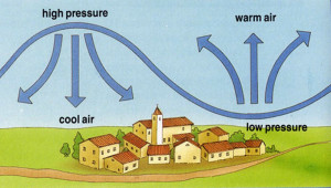 What is air pressure? – Solids Liquids and Gases for Kids