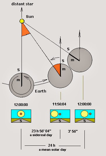 Sidereal Time And Solar Time – Why day lasts 24 hours?
