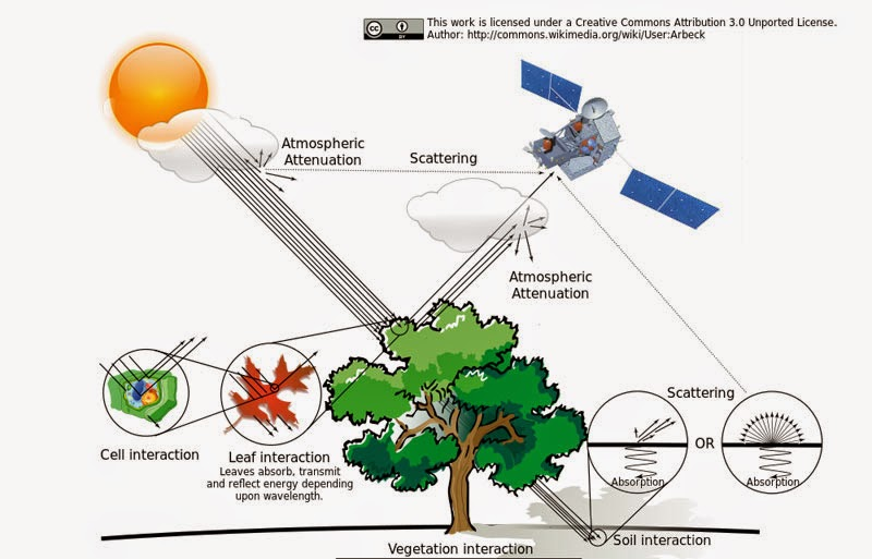 A schematic of how electromagnetic energy is attenuated as it goes from the sun (source) to a sensor after interaction with the Earth