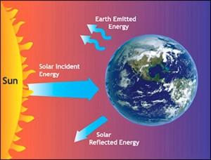 Renewable and Nonrenewable Energy Resources