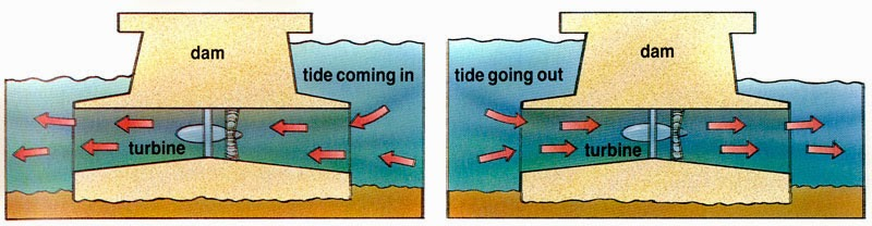 HOW DOES TIDAL POWER WORK?