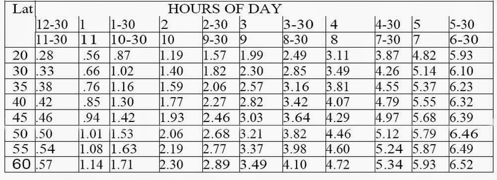 How to Set a Sundial - Hours of Day