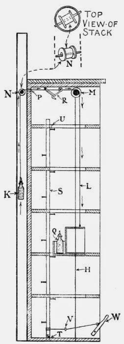 Fig. 97.—Section through Elevator Shaft.