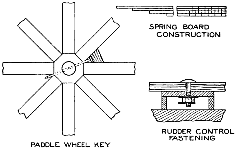 Detail of Paddle-Wheel Fastening, the Springboard Construction and the Fastening for the Rudder Control