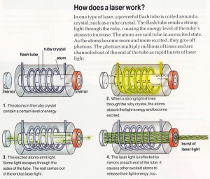 Lasers for Kids – How Do Lasers Work