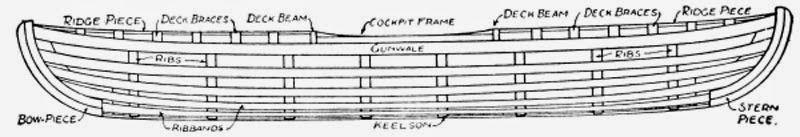How to Build a Canoe - Fig. 206.—Side View of Canoe, showing Framework completed