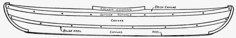 How to Build a Canoe -  Fig. 212.—The Canvas Canoe completed